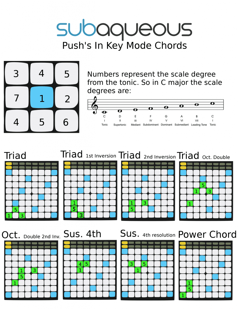 Push Chords, notes,  and melodies